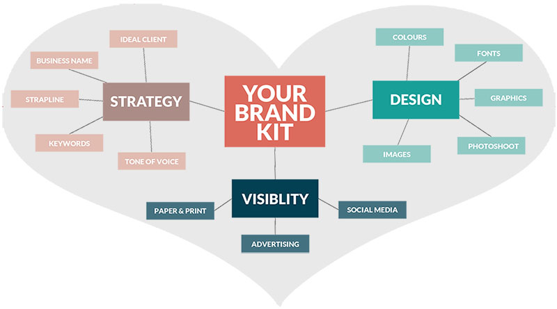 Key elements of good branding - create your brand kit and style guide